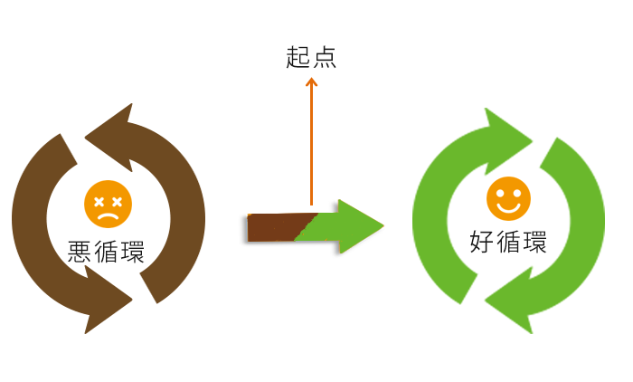 好循環の起点」を作る5つの方法 ...
